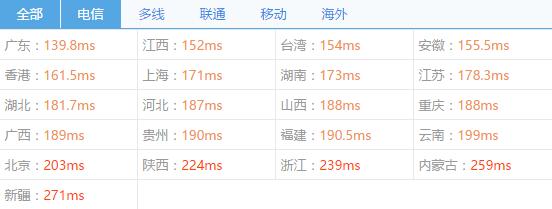 80vps-c3-chinaz-ping2