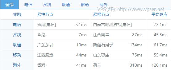 kvmla-hk-cn2-chinaz-ping