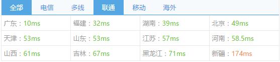 kvmla-hk-cn2-chinaz-ping3