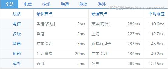 vpsto-Leaseweb-hongkong-chinaz-ping