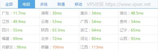 vps2ez-cloudie-raid10-chinaz-ping