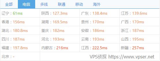 vps2ez-c3-chinaz-ping1