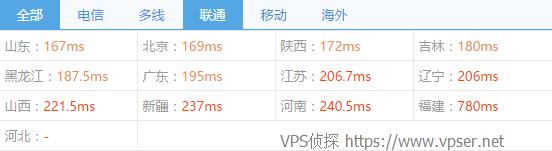 vps2ez-c3-chinaz-ping2